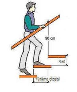 Merdiven basamağı nasıl yapılır